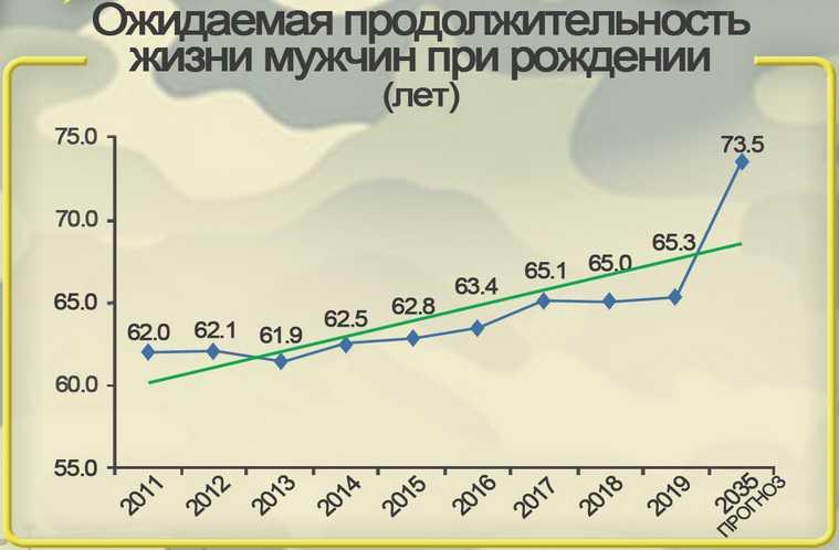 В Кургане прогнозируют резкий рост продолжительности жизни. График