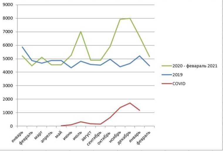 Свердловчане стали вымирать вдвое быстрее. График