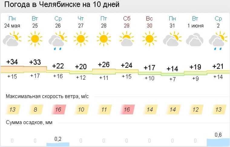 На Челябинскую область надвигается похолодание. Скрин