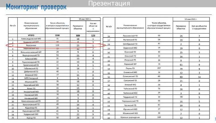 Раскрыты данные о проверках школ в Березниках после ЧП в Казани